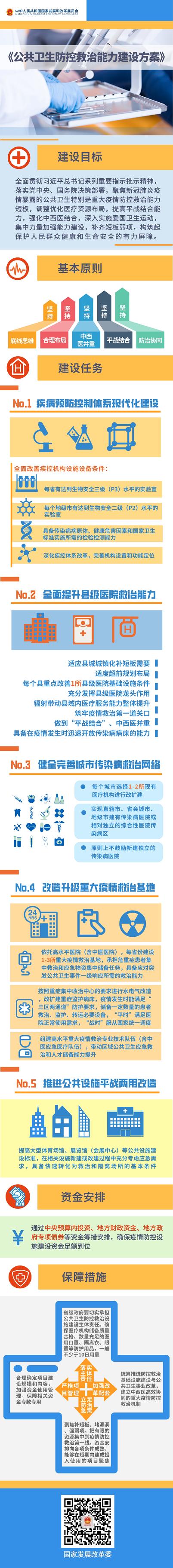 国家发展改革委等3部门发布《公共卫生防控救治能力建设方案》