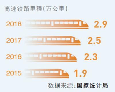 中國高鐵里程將突破3.5萬公里 占全球高鐵里程超2/3