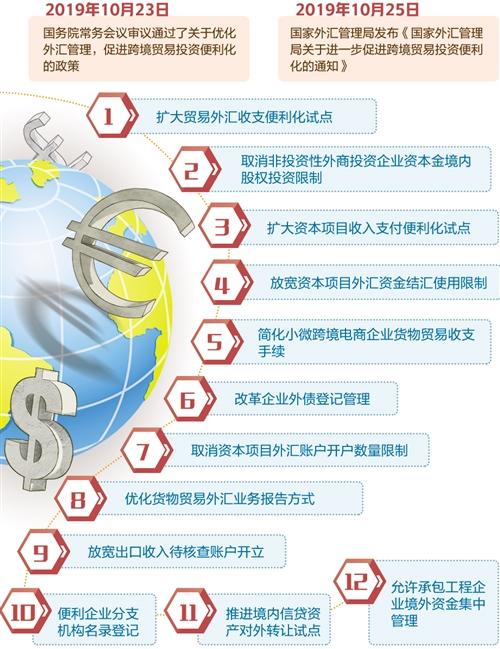 跨境貿易投資外匯管理便利化措施落地見效