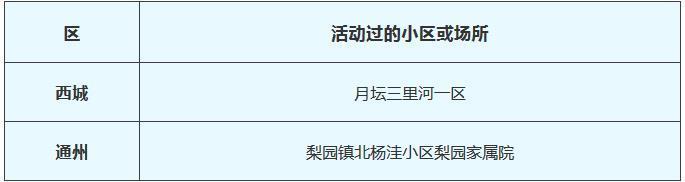 北京公布2月19日新冠肺炎新发病例活动小区或场所