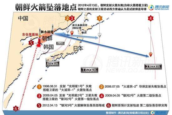朝鲜发射卫星示意图
