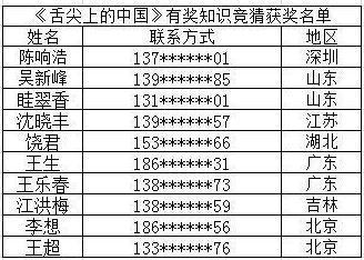 《舌尖上的中国》获奖名单