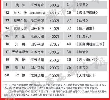 2019年网络作家排行榜_2019网络作家排行榜 最受欢迎网络小说作家排名