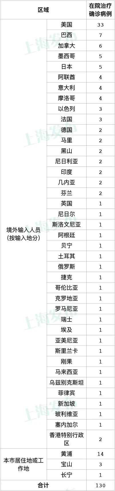 上海昨日新增7例境外输入确诊病例
