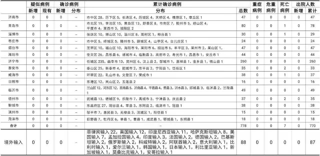山东青岛2月1日新增境外输入无症状感染者1例