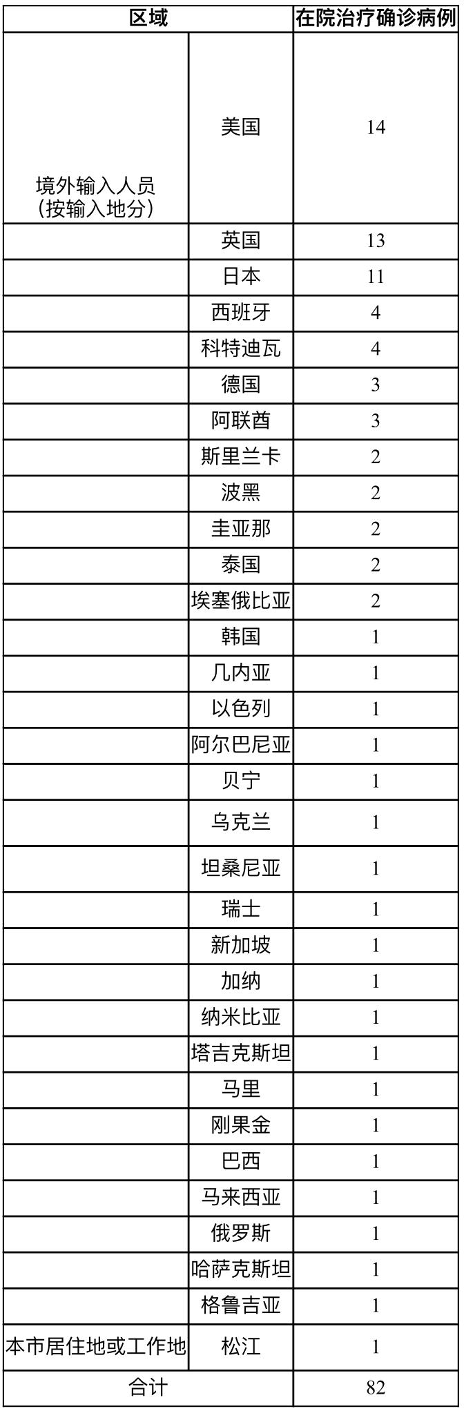 上海23日新增境外输入新冠肺炎确诊病例9例