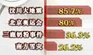 2008中国公众最关心的国内事件