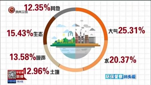 [贵州新闻联播]中央第五生态环境保护督察组向贵州转办第十批信访件