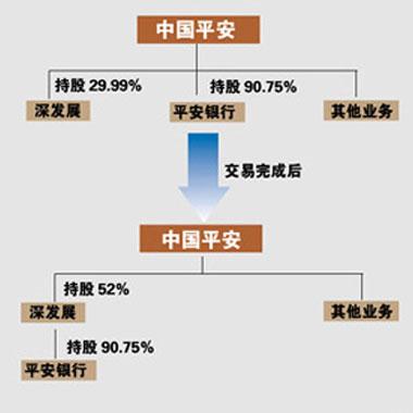 中国平安收购深发展_中国网络电视台