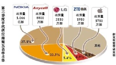 IDC统计:三季度中兴手机出货量超过苹果