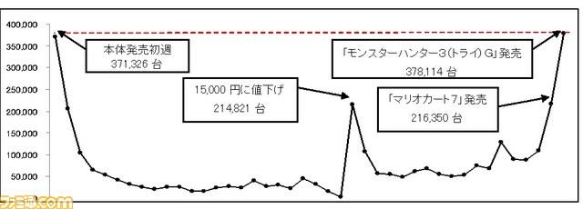 MH3G两天销量47万