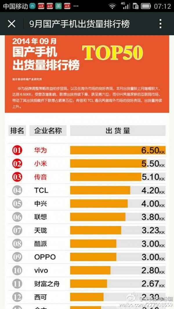 2018年第三季度中国行业智能手机产量排名