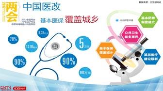 2011中国报告:中国医改篇