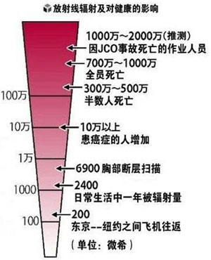 各个微西弗(mSv)单位级别的辐射对于人体的影响