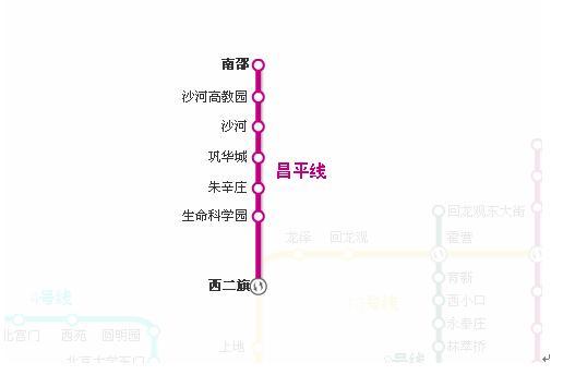 地铁昌平线一期工程途径站点