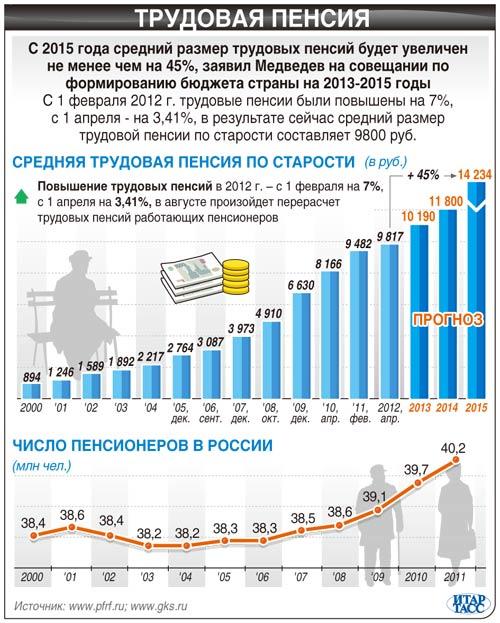 этого термобелье рост пенсий в 2017 году в россии для спорта