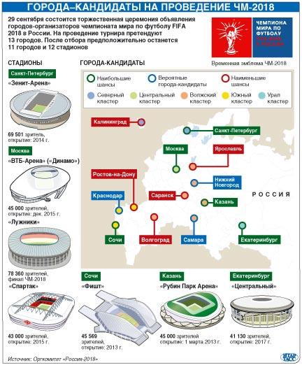 список городов чемпионата мира по футболу в россии в 2018