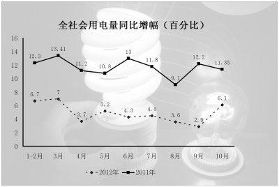 10月用电量增幅骤升至6.1% 重工业结束负增长