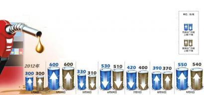 2012年成品油涨跌一览