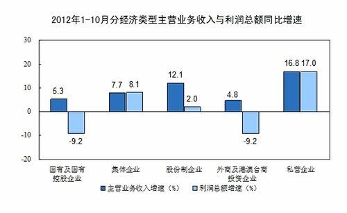 1-10月规模以上工业企业实现利润同比增0.5%
