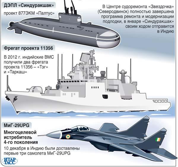 Россия-Индия: военно-техническое сотрудничество