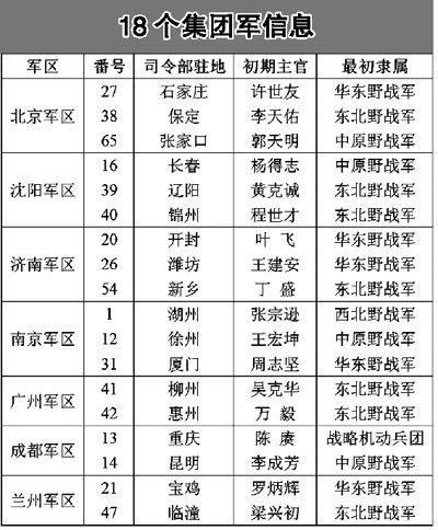 解读中国公开集团军番号18个集团军是如何形