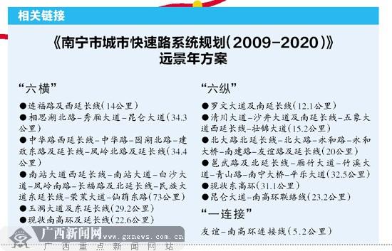 南宁将在7年内建9条快速路 车行快速路 车速快3倍