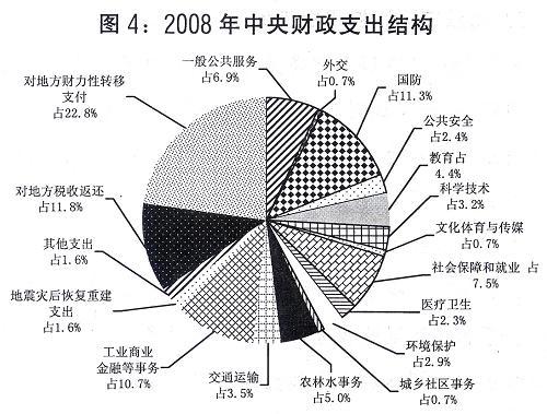 2008年中央财政支出结构 新华社发
