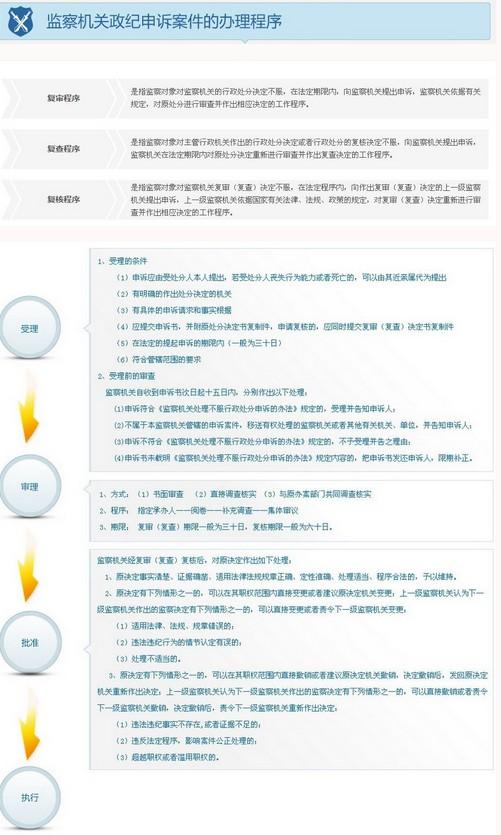 中纪委监察部公布内设机构和查办案件等工作程
