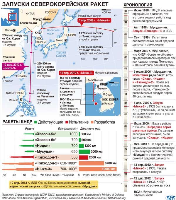 Запуски северокорейских ракет
