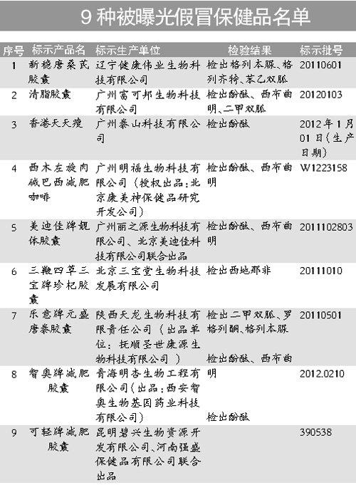 9种假冒保健食品遭曝光 违禁药西布曲明重出江湖