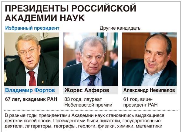 Президенты Российской академии наук