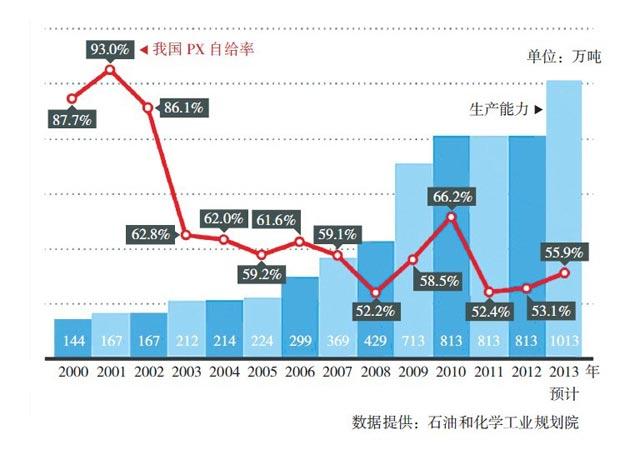 近年中国PX供需情况表