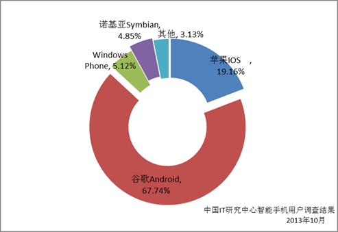 中国it研究中心:百度地图市场份额超54%_电子商务资讯