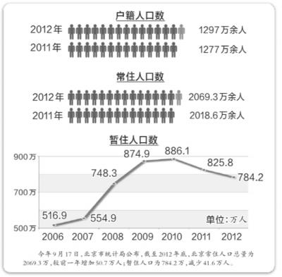 """北京清理低端人口_北京市安委会:""""驱赶低端人口""""一说毫无根据"""