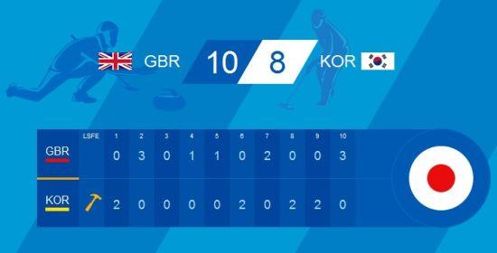 英国10比8胜韩国