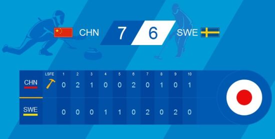 中国7比6胜瑞典