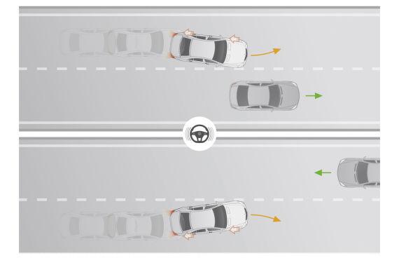 车道保持辅助系统(Lane-Keeping Assistance)