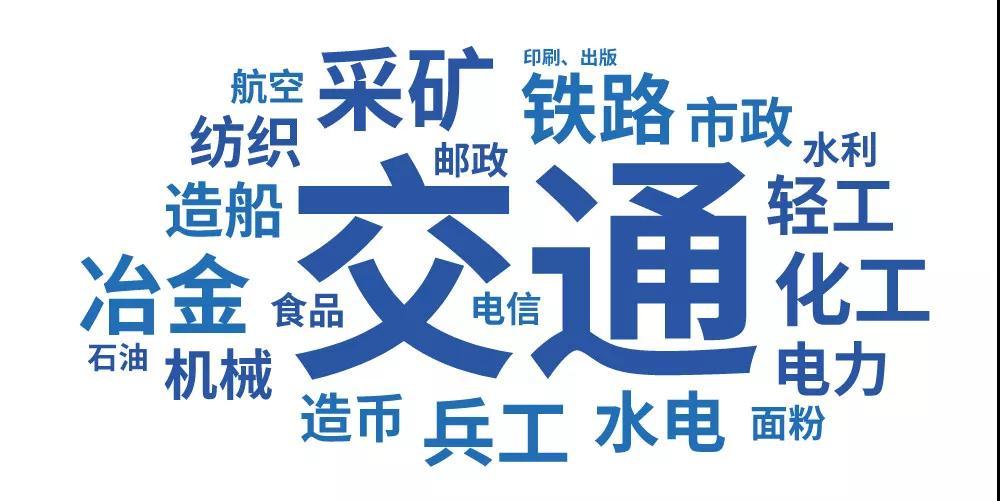 第二批工业遗产名录中涵盖的行业词云图