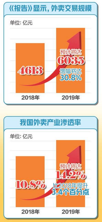 2019年外賣生意有多火 交易額預計超6000億 增長30.8%