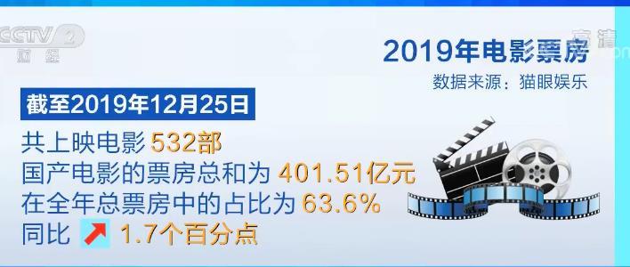 2019大陆电影票房排行_2019年中国内地电影票房已破600亿 你贡献了多少
