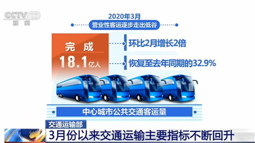 3月以来货运、投资领域已恢复九成左右