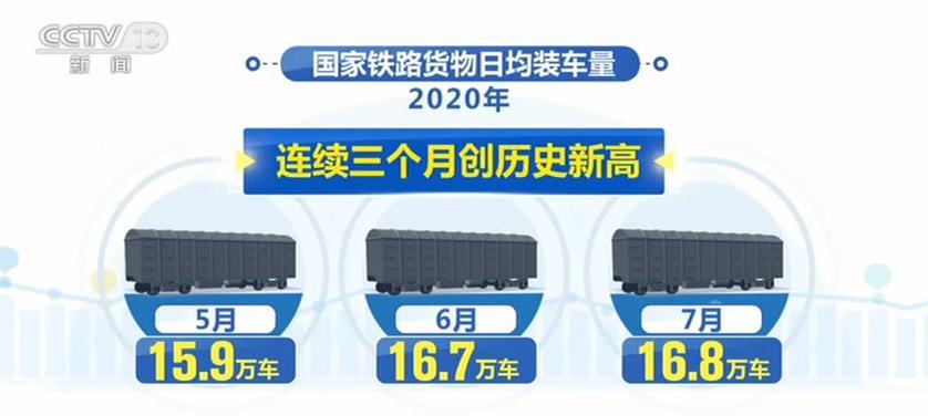 铁路货物发送量强劲增长 日均装车量连续三月刷纪录