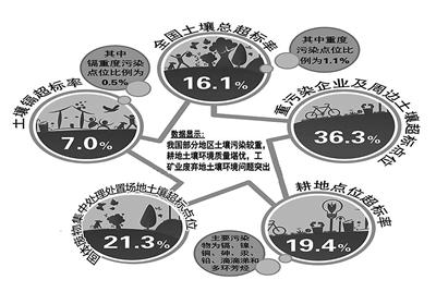 土壤污染影响植物,土壤动物(如蚯蚓)和微生物
