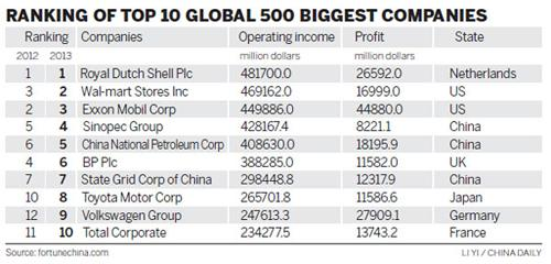 Global 500 companies list for the very first time three chinese