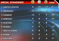<center><b>Gold medal tally</b></center>