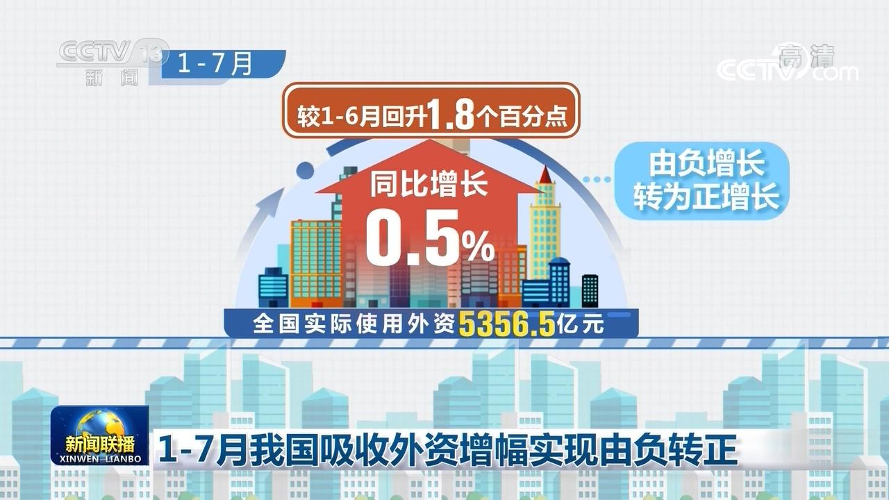 商务部最新数据 1—7月我国吸收外资增幅实现由负转正