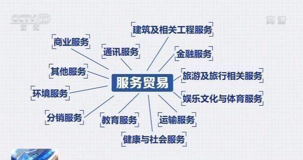 中国国际服务贸易交易会即将举办 服务贸易的定义你知道吗