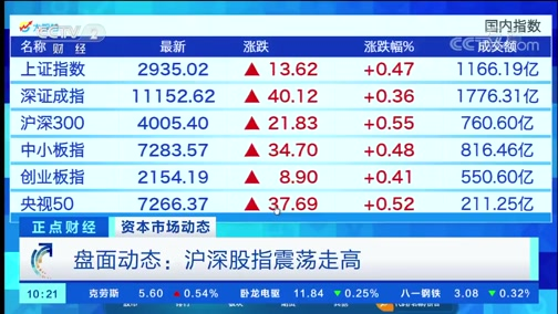 [正点财经]资本市场动态 盘面动态:沪深股指震荡走高