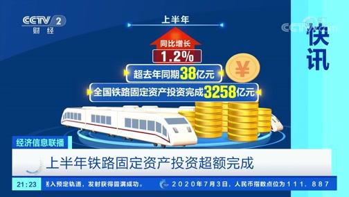 [经济信息联播]快讯 上半年铁路固定资产投资超额完成